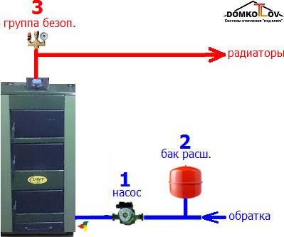 shema-1-prostaya-obvyazka-tverdotoplivnogo-kotla.png