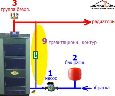 shema-5-avarijnyj-gravitacionnyj-kontur-obezopasit-kotel-i-radiatory-otopleniya-ot-peregreva.png