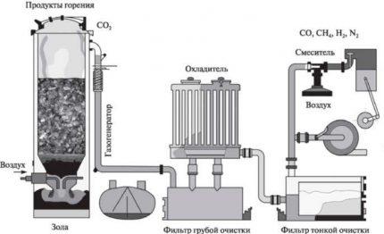 gazogenerator2-2-430x262.jpg
