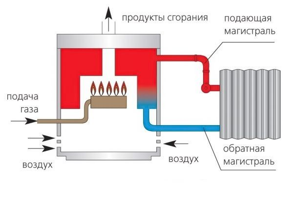Princip-raboty-gazovogo-atmosfernogo-kotla.jpg
