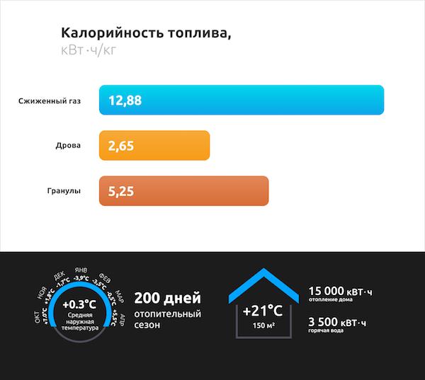 kalorijnostj_raznih_vidov_topliva.png