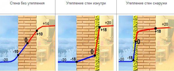 grafik-izmeneniya-temperatury-v-zavisimosti-ot-sposoba-utepleniy-1_600x247.jpg