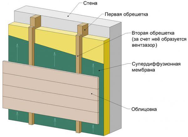 CHto-takoe-ventiliruemyiy-fasad_600x440.jpg