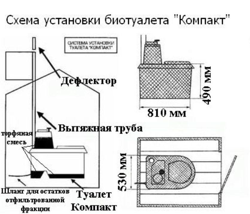 Вентиляция торфяного биотуалета