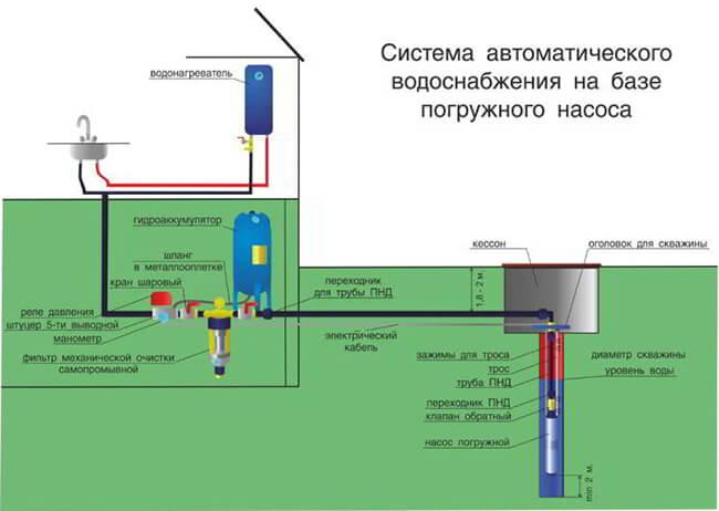 Vodosnabzhenie-doma-iz-skvazhiny.jpg