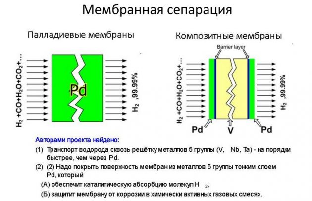 Мембранный способ получения водорода