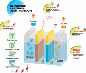 Схема получения водорода