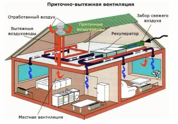 Shema_ventilyacii_v_chastnom_dome_1_28082910-600x418.jpg