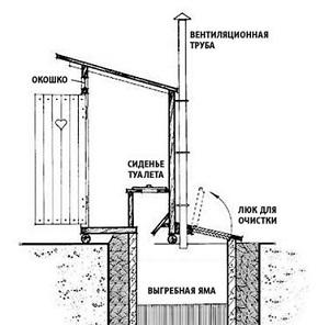 ventilyaciya-tualeta-dlya-dachi.jpg