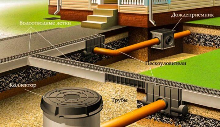 ustrojstvo-i-prokladka-livnevoj-kanalizacii-na-territorii-chastnogo-doma-24.jpg