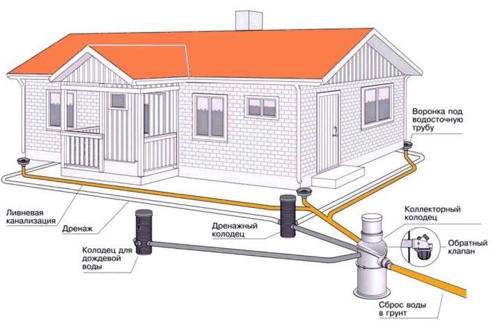ustrojstvo-i-prokladka-livnevoj-kanalizacii-na-territorii-chastnogo-doma-25.jpg