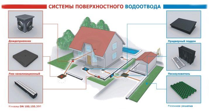 ustrojstvo-i-prokladka-livnevoj-kanalizacii-na-territorii-chastnogo-doma-27.jpg