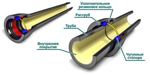 struktura-chugunnoy-truby1.jpg