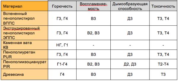 pozharobezopasnost_penopoliuretanov_pir-_pur-600x274.png