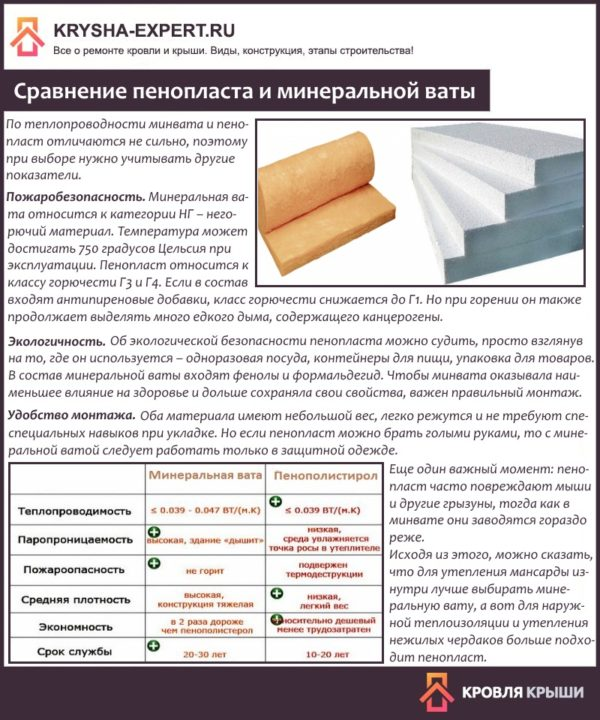 Sravnenie-penoplasta-i-mineralnoy-vaty-600x720.jpg