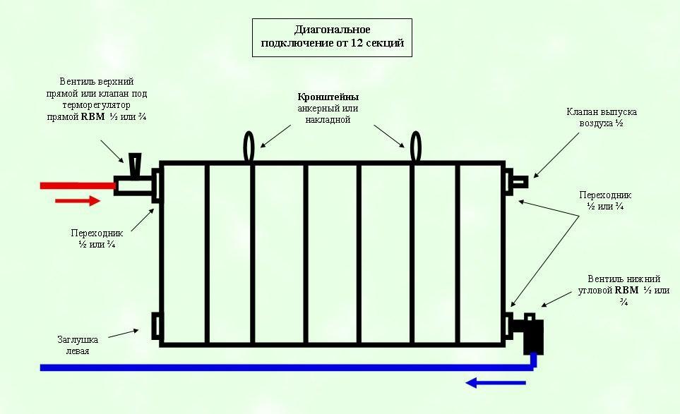 Правила-монтажа-и-эксплуатации-радиатора.jpg