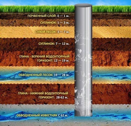 Глубина скважины для воды