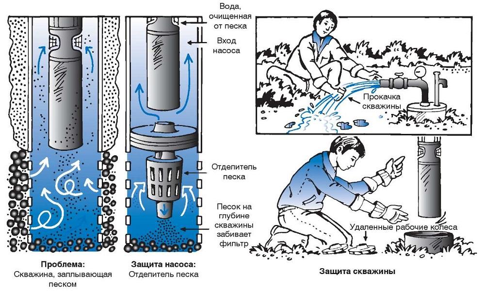 kak-proizvesti-ochistku-skvazhiny-samostoyatelno1.jpg