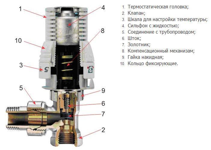 konstruktsiya-termoklapana.jpg