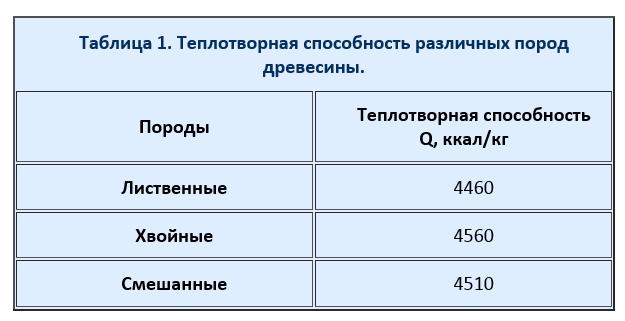 1-teplotvornost-razlichnyih-porod.png
