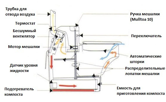 skhema-ustrojstva-kompostiruyushchego-biotualeta.jpg