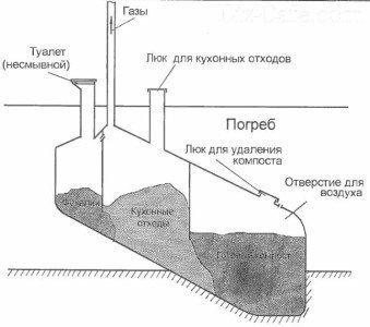 s-lukom-dlya-othodov-339x300.jpg