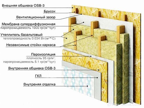 pirog-steny-karkasnogo-doma-25_600x450.jpg