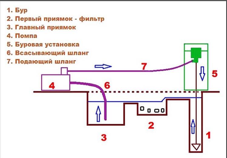 Protsess-i-posledovatelnost-gidrobureniya.jpg