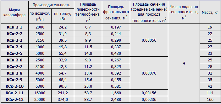 tehnicheskie-harakteristiki-kaloriferov-KCk-2.png