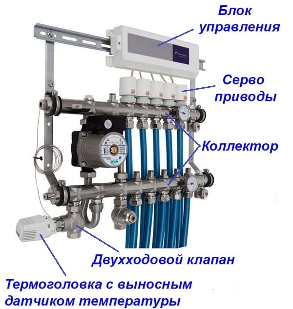 Regulirovanie-teplonositelja-servoprivodami.jpg