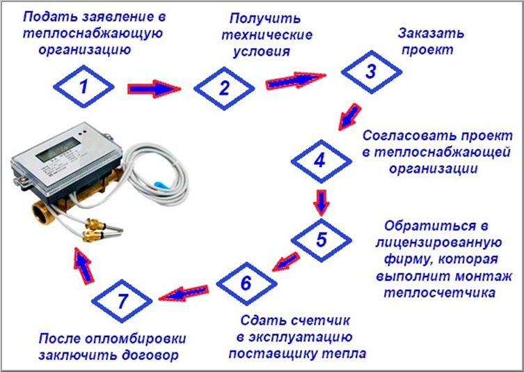 Как включить счетчик тепла на батарею