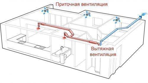 pritochnaya-i-vytyazhnaya-sistemy-500x283.jpg