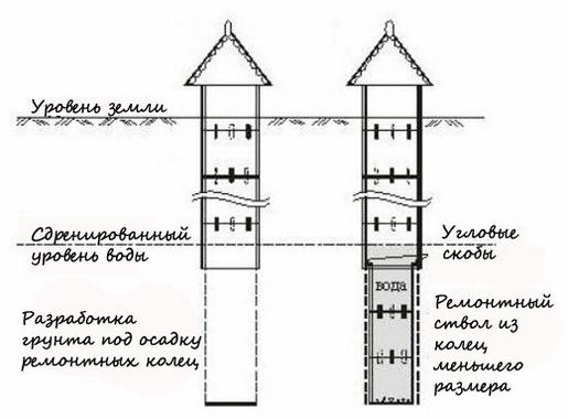 kak-uglubit-kolodec-iz-betonnyh-kolec-2.jpg