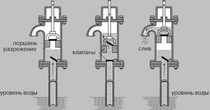 ruchnye-nasosy-dlya-vody-gde-ispolzuyut-i-kak-izgotovit-11.jpg