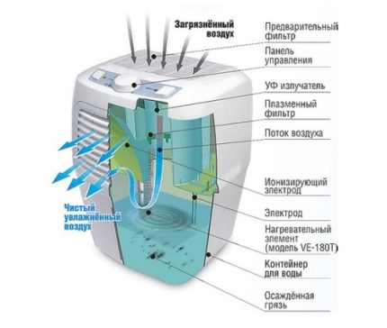 vodniy_vozduhoochistitel-e1579511266291-430x364.jpg