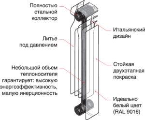 sostavnye-chasti-odnoj-sekcii-300x248.jpg