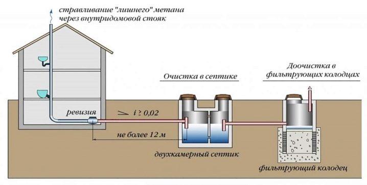 kanalizaciya-na-dache-osobennosti-vybora-ustrojstva-i-montazha-45.jpg