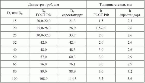 uslovniediametritrubnominalniyproxodchto_DF0C486C-600x346.jpg