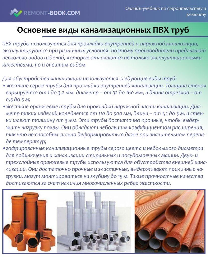 Основные-виды-канализационных-ПВХ-труб-829x1024.jpg