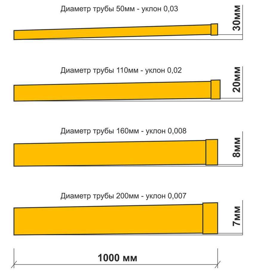 uklon-kanalizacii-na-1-metr-snip-12.jpg