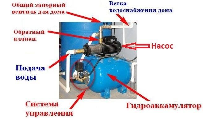 shema-podklyucheniya-nasosnoy-stantsii.jpg