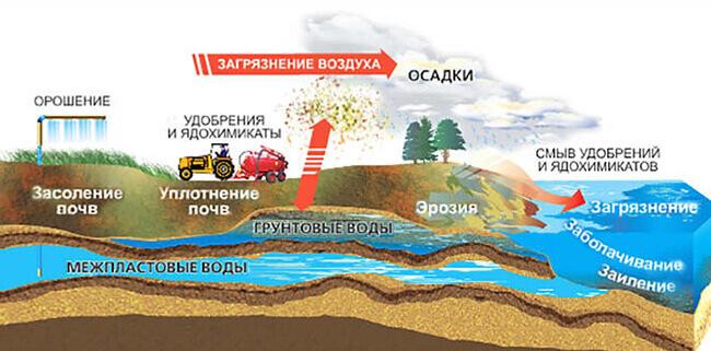 shema-vody-i-mesto-dlya-kolodtsa.jpg