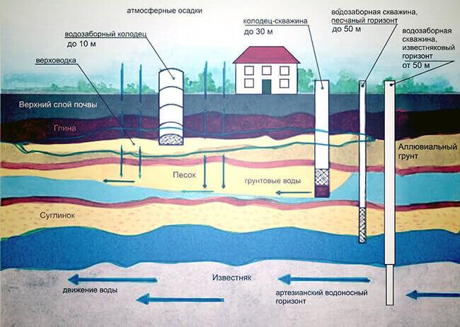 vodonosnyj-sloj-dlya-kolodtsa.jpg