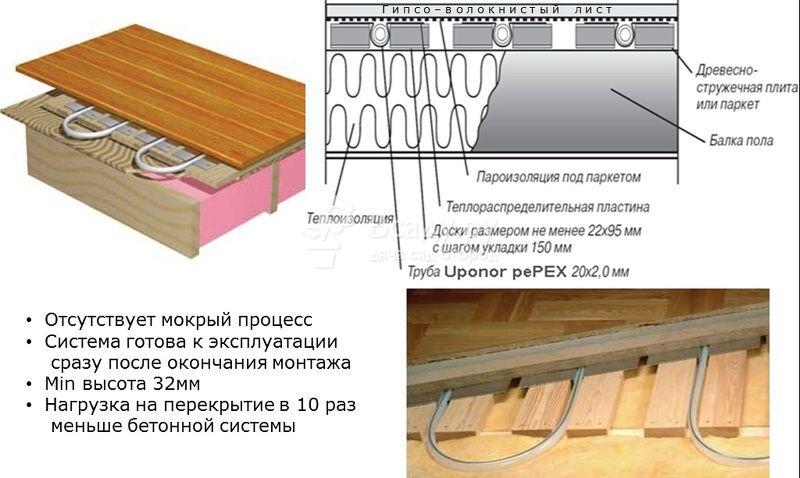 shema-ukladki-vodyanogo-pola-v-derevyannom-dome.jpg
