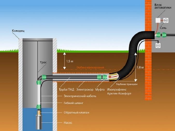 vodoprovod-v-chastnom-dome-1.jpg