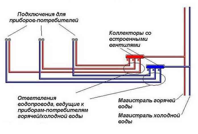 kolektornaya-sistema-vodosnabzheniya.jpg