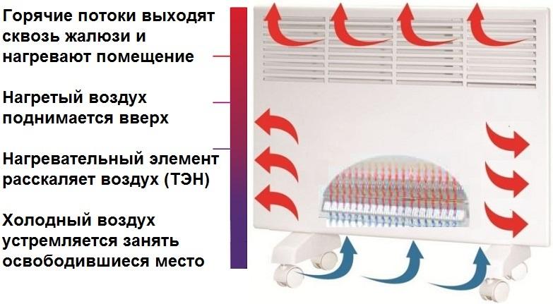 Электрический-конвектор-принцип-действия.jpg