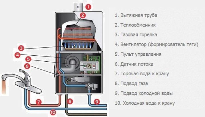 neispravnosti-gazovyh-kolonok-neva-i-ih-ustranenie-2.jpg
