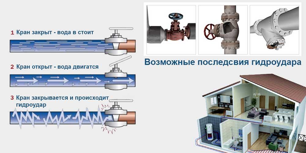 gidroudar-v-sisteme-otopleniya-prichinyi-posledstviya-2.jpg