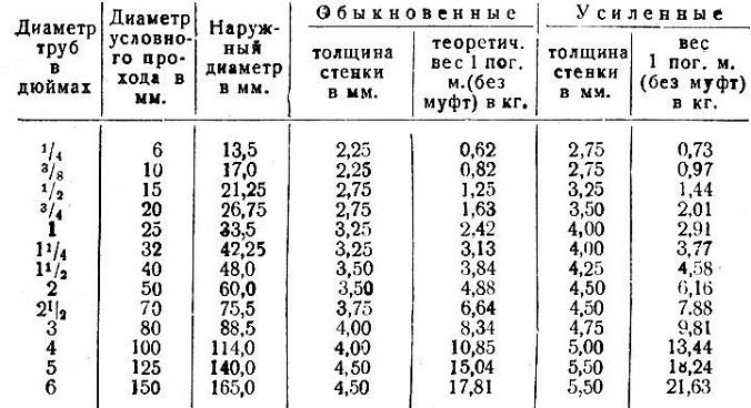 truby-dlya-vodoprovoda-4.jpg